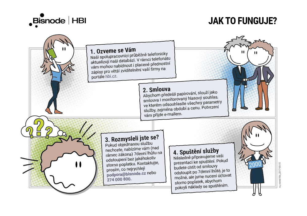 průběh procesu objednávky služeb na hbi.cz