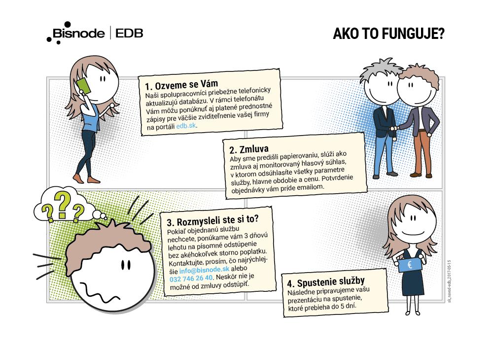 Ako objednat sluzbu na edb.sk