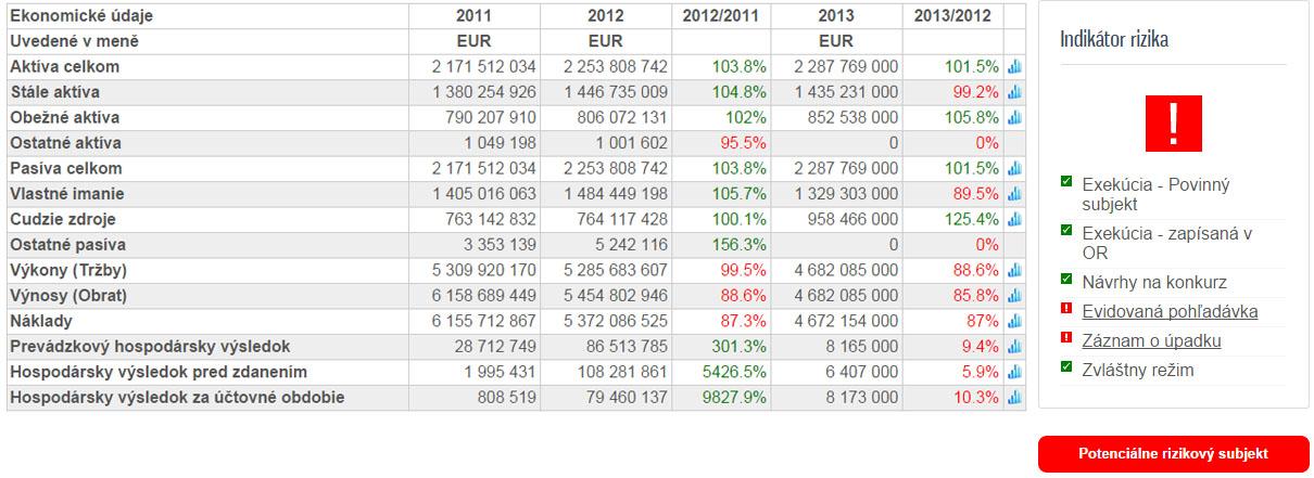 ekonomické údaje z databáze Ověř Partnera